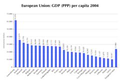 GDP (PPP) per capita, 2004