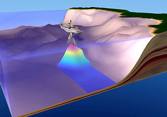 Echo sounding - Illustration of echo sounding using a multibeam echosounder.