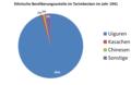 Ethnische Bevölkerungsanteile im Tarimbecken 1941.png