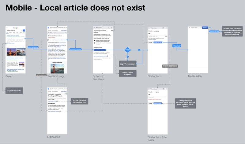 File:External Guidance workflow example.pdf