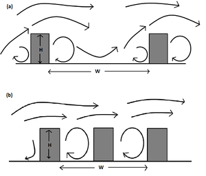 Street canyon -  The comparison of (a) isolated roughness flow and (b) skimming flow regimes in a street canyon (after Oke, 1988)