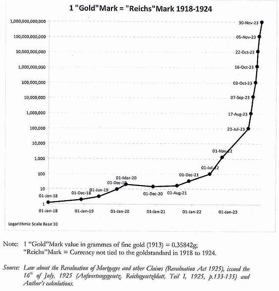 File:German Hyperinflation.jpg