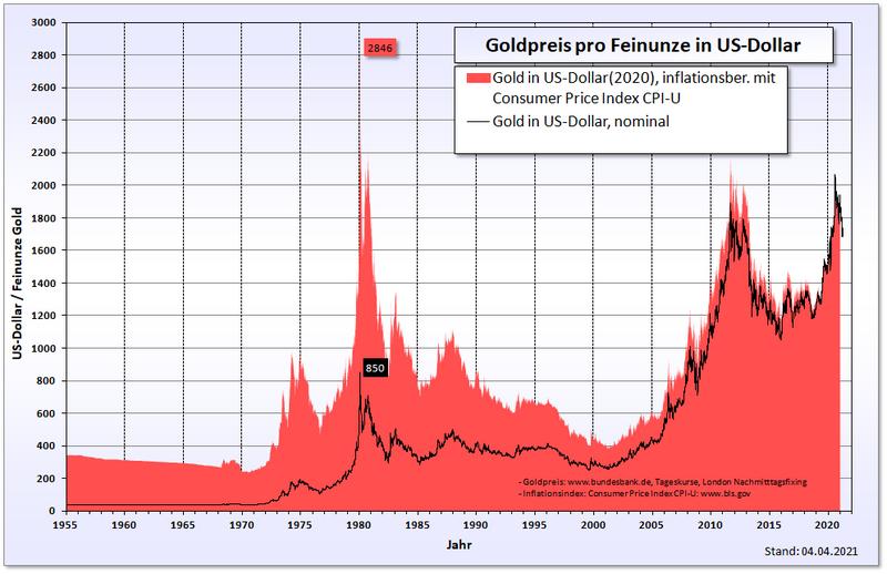 File:Goldpreis in Dollar.png