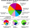 Greenhouse Gas by Sector-es.png