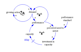"""System archetype - Causal loop diagram """"Growth and underinvestment"""""""