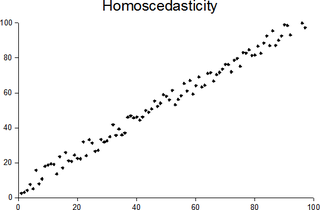 Homoscedasticity Statistical property