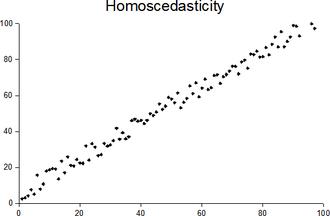 Homoscedasticity - Plot with random data showing homoscedasticity.