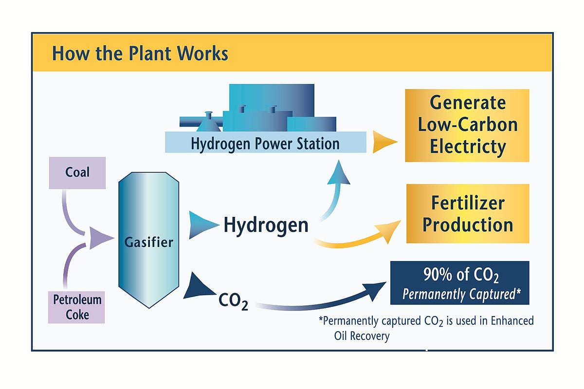 hydrogen energy california wikipedia