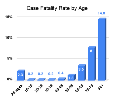 3D Medical Animation Still Shot graph showing Case Fatality rates by age group from SARS-COV-2 in China.