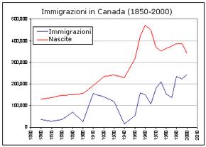 Nuovi nati e immigrati, serie storica dal 1850 al 2000