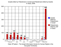 Israelis killed by Palestinians in Israel and Palestinians killed by Israelis in Gaza - 2008