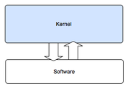 Graphic depicting the monolithic kernel, which runs in kernel space in supervisor mode entirely.