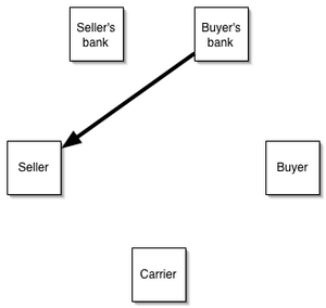 Letter of credit - After a contract is concluded between a buyer and a seller, the buyer's bank supplies a letter of credit to the seller.