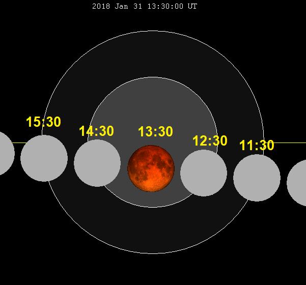 Lunar eclipse chart close-2018Jan31