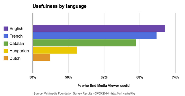 Media Viewer - Survey Graph - Usefulness by Language - May 5 2014.png