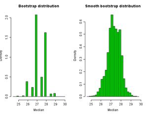 Bootstrapping (statistics) - Image: Median Hists
