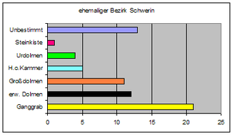 Types of megalithic monuments in northeastern Germany - Number of tombs by type in the former Bezirk of Schwerin
