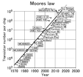 Moores law (1970-2011).PNG