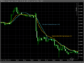 Moving Average Types comparison - Simple and Exponential.png