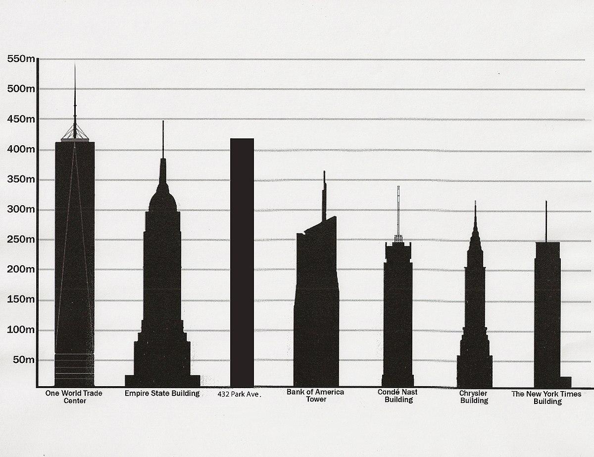 Liste des plus hautes constructions de new york wikip dia for Craft fair nyc 2017