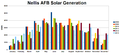 Nellis Solar Power Plant Monthly Generation.png