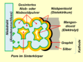Niob-Nioboxid-Sinterzelle.png