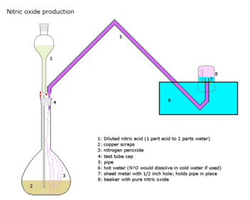 English: A schematic showing the (laboratory) ...