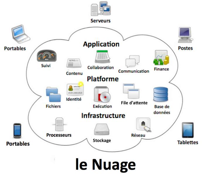 Schéma donnant un aperçu sur les facteurs principaux du cloud computing