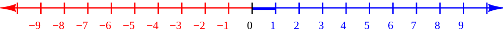http://upload.wikimedia.org/wikipedia/commons/thumb/9/93/Number-line.svg/1000px-Number-line.svg.png