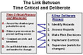 ORM Process, link between Time Critical and Deliberate.jpg