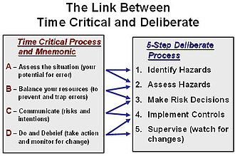 Operational risk management - Link between deliberate and time critical ORM process