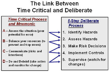 Operational risk management - Wikipedia