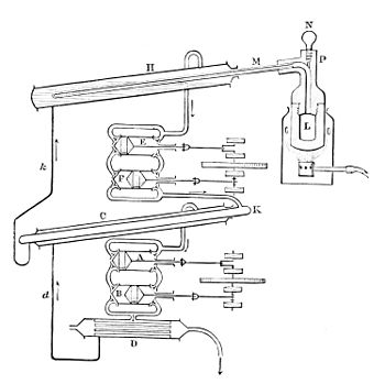 Diagram of Pictet's Apparatus.