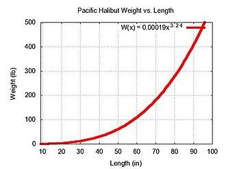 Pacific halibut - Image: Pacific Halibut WL