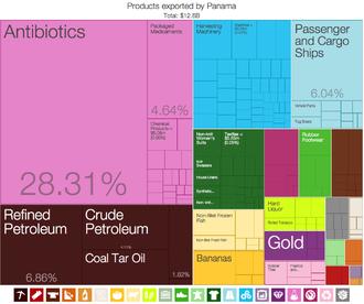Economy of Panama - A proportional representation of Panama's exports.