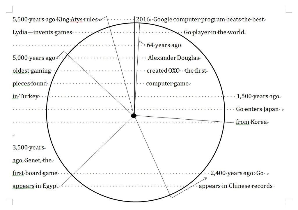 Google Organizational Chart: Pie Chart Timeline of the History of Games.jpg - Wikimedia ,Chart