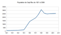 Population Sept-Îles 1921-2006.png