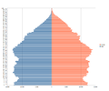 Population pyramid for Northern Ireland using 2011 census data.png