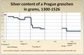 Prague groschen silver content.png