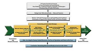 Reorganization plan of United States Army - Graphic legend of Army Transformation
