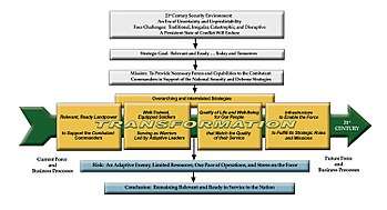 Reorganization plan of United States Army - Wikipedia