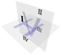 Quadrants in descriptive geometry.png