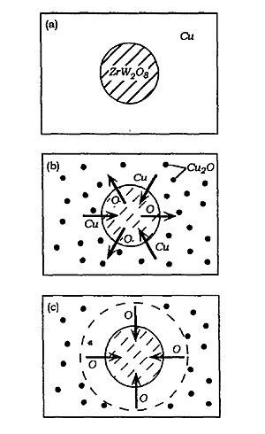 Zirconium tungstate - Image: Reaction Mechanism