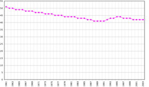 Demographics of Saint Kitts and Nevis - Demographics of Saint Kitts and Nevis, Data of FAO, year 2005 ; Number of inhabitants in thousands.