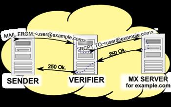 Callback verification - Wikipedia