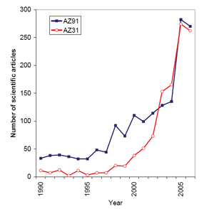 Magnesium alloy - Figure 1: Number of scientific articles with terms AZ91 or AZ31 in the abstract.