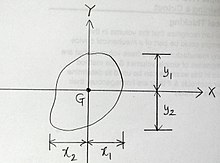 Section modulus.jpg