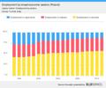 Sektoral Beschäftigung in Polen.png