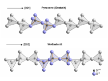 Tetrahedra arrangement within the chains in pyroxenes compared to wollastonite SiO3 chains Pyrox vs Wollast.png