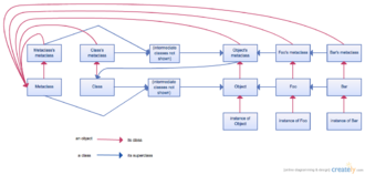 Metaclass - Diagram of the inheritance and instance relationships between classes and metaclasses in Smalltalk